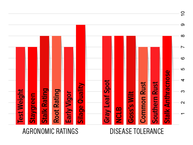 H5622 Agronomic Chart