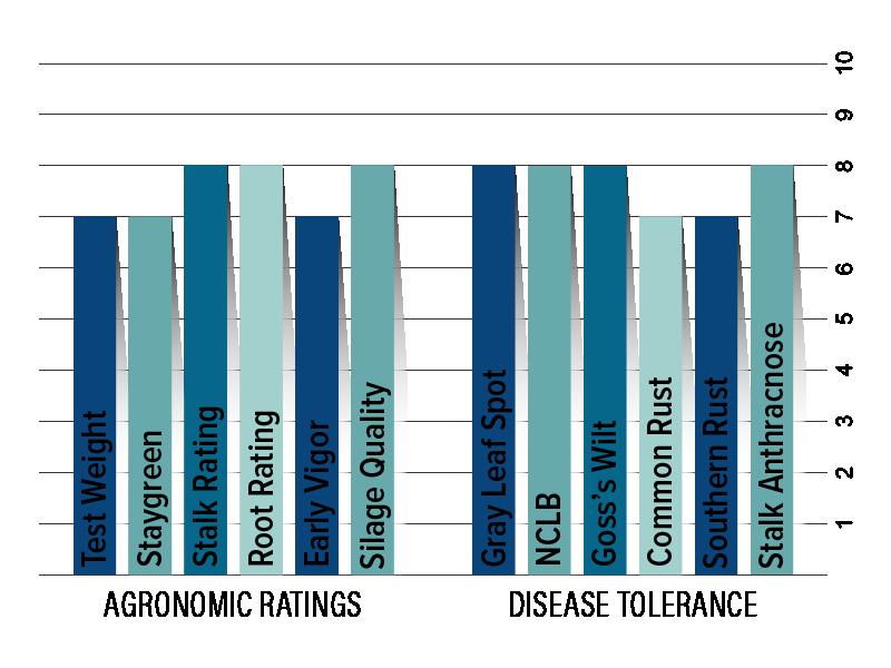 H5624 Agronomic Chart