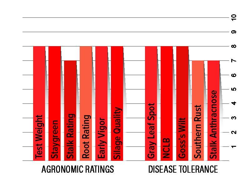H5732 Agronomic Chart