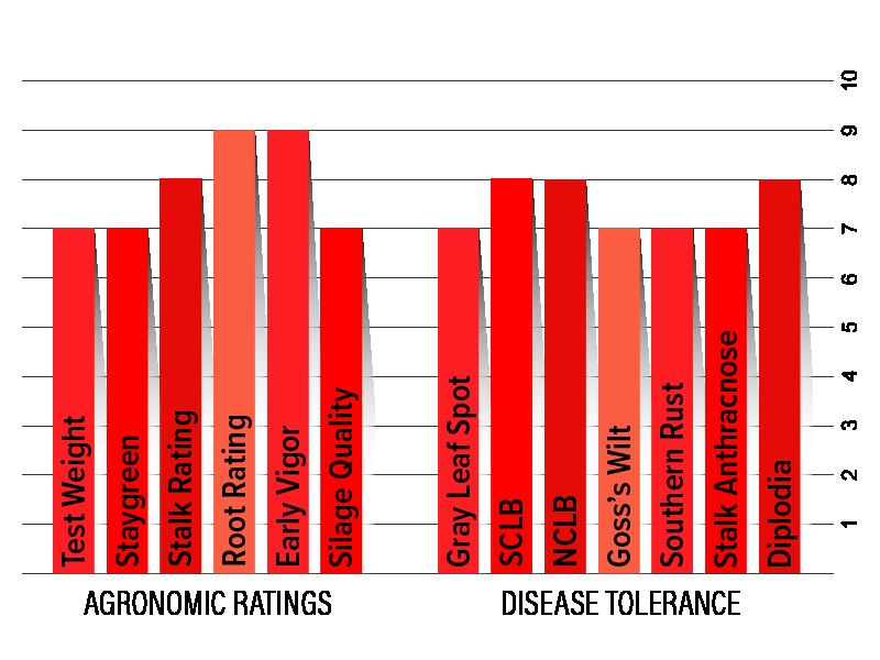 H5812 Agronomic Charts