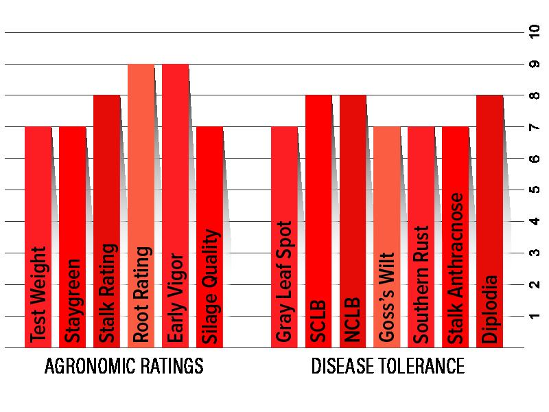 H5832 Agronomic Chart