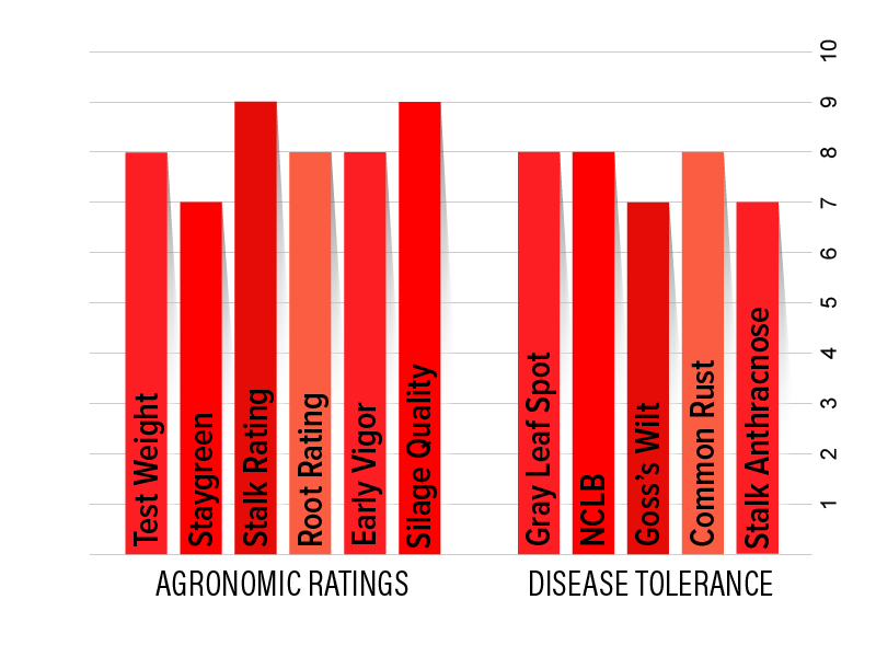 H5952 Agronomic Chart