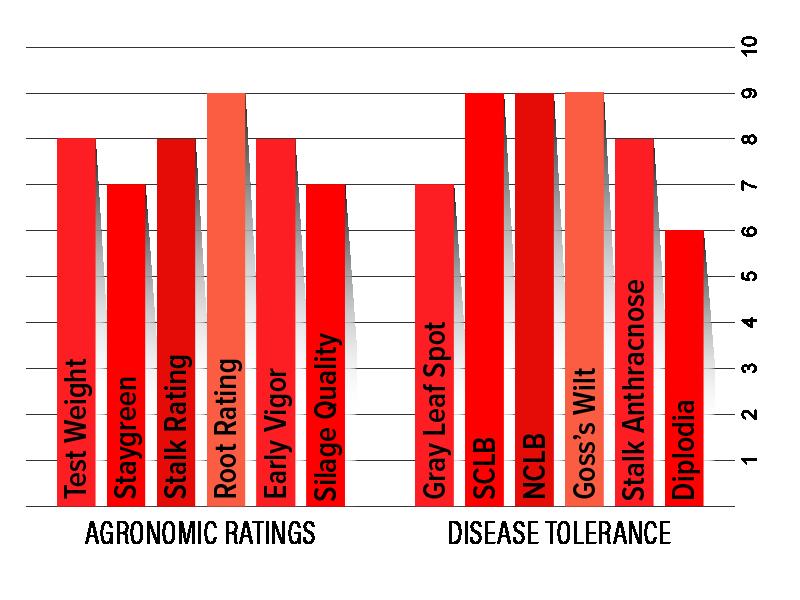 H6132 Agronomic Chart