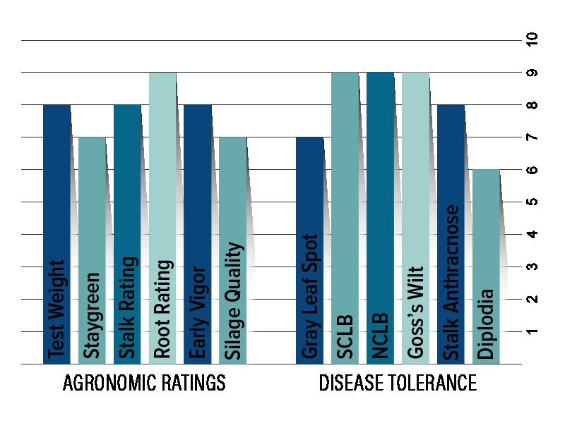 H6134 Agronomic Chart