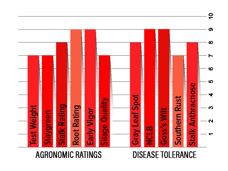 H6252 Agronomic Chart