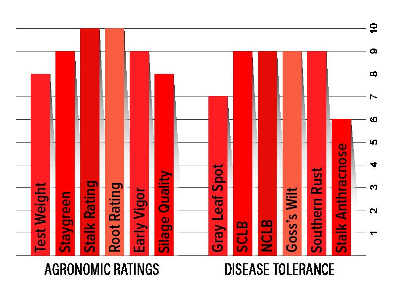 H6332 Agronomic Chart