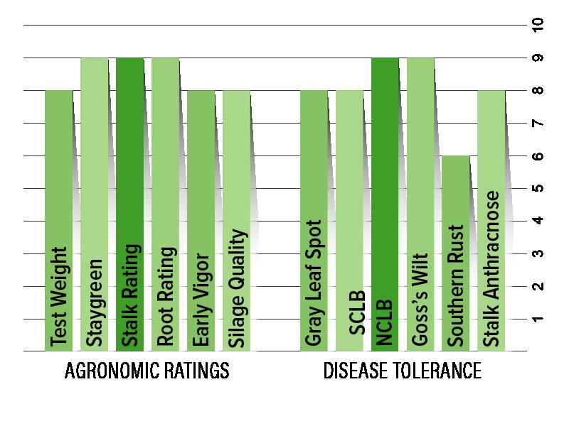 H6423 Agronomic Chart