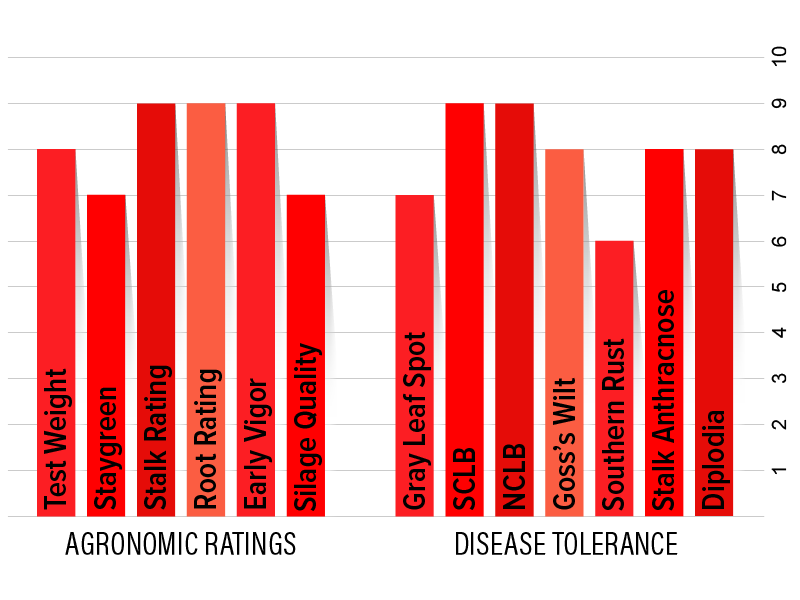 H6532 Agronomic Chart