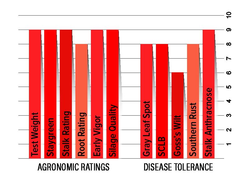 H6552 Agronomic Chart