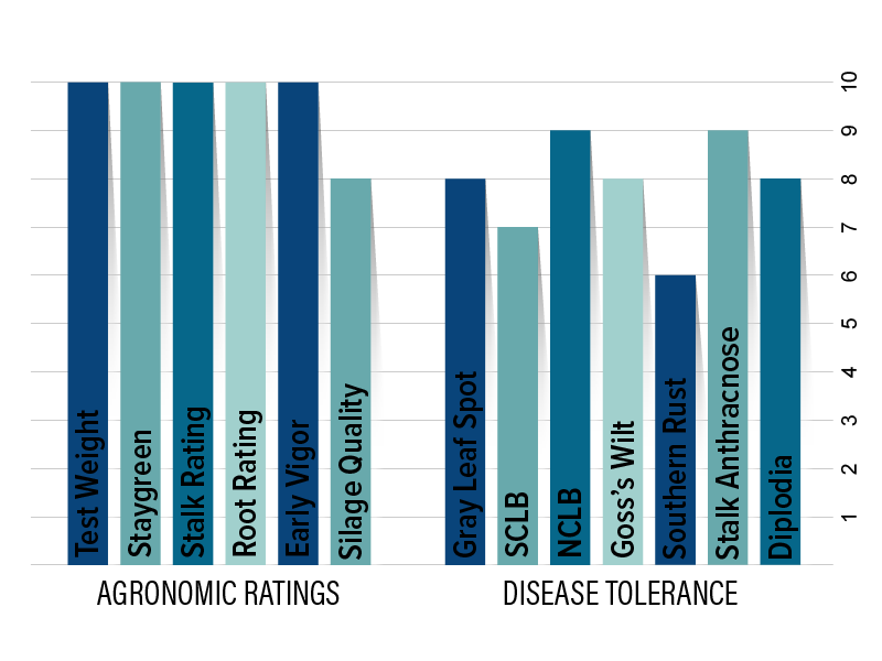 H6714 Agronomic Chart